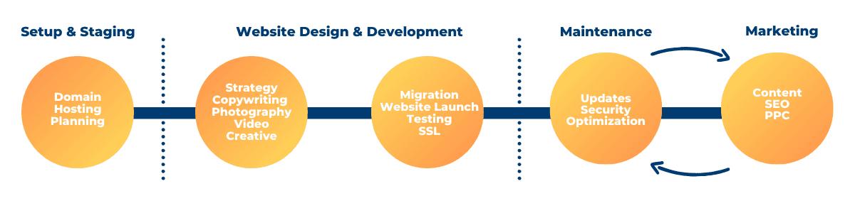 Website Design Project Flow